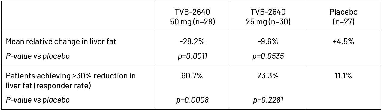 TVB-2640-chart-brl-wd